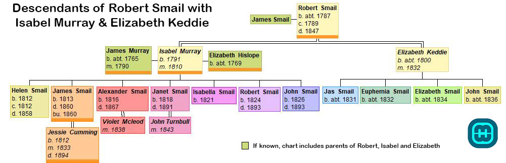 Family Tree showing the descendants of Robert Smail and his wives