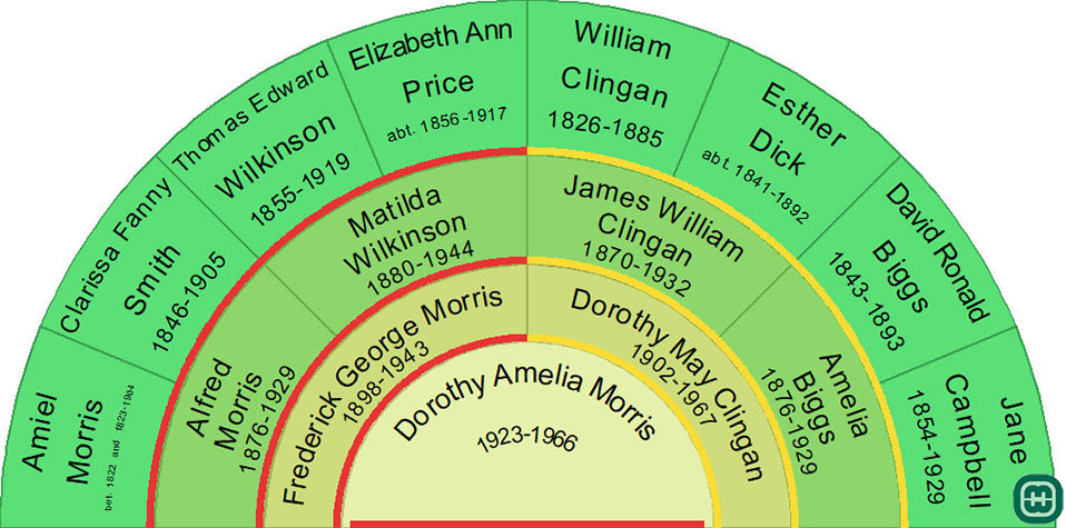 Ancestors Chart for Dorothy Amelia Morris