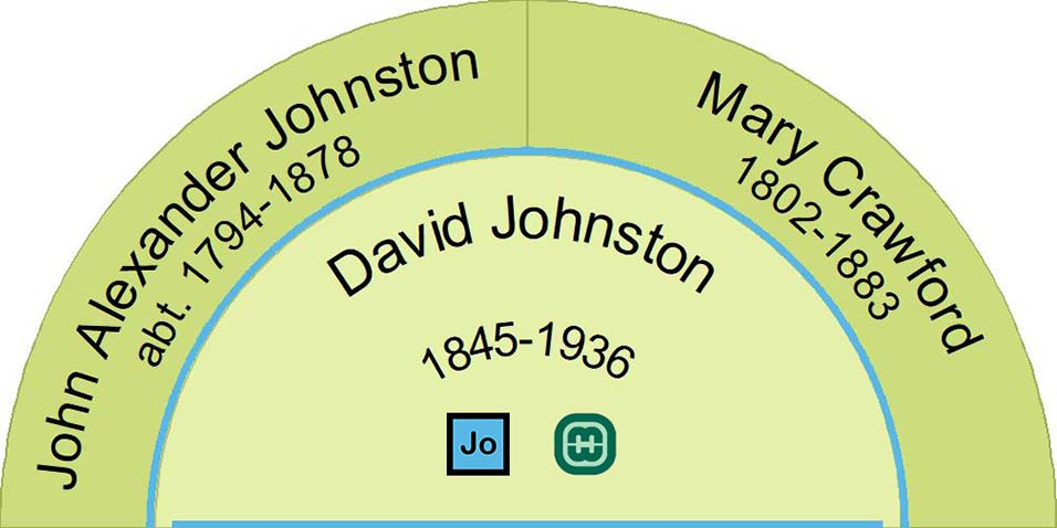 Fan Chart showing the parents of David Johnston