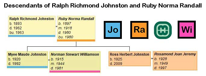Chart showing the descendants of Ralph Richmond Johnston and Ruby Norma Randall