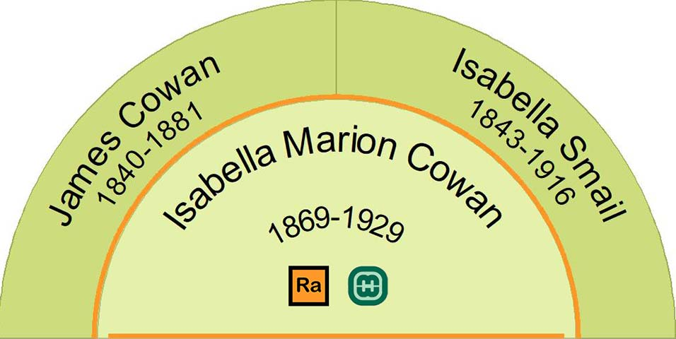 Parents of Isabella Marion Cowan