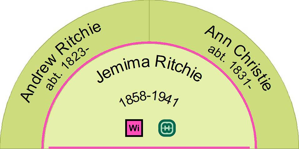 Half fan chart showing the parents of Jemima Ritchie