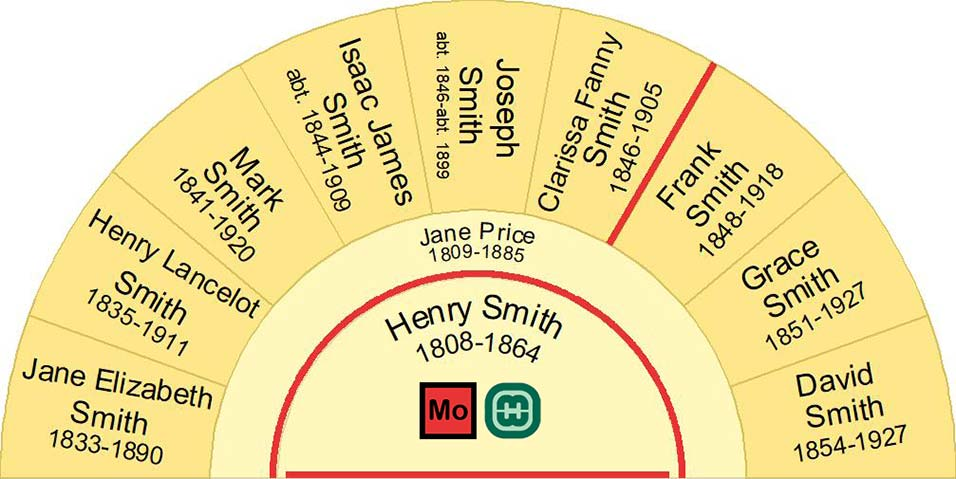 Half fan chart showing the Children of Jane Price and Henry Smith