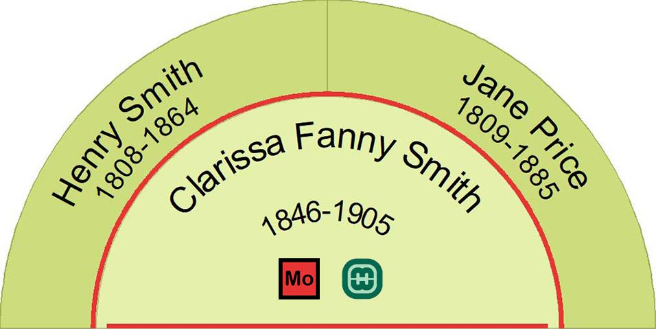 Half fan chart showing the ancestors of Clarissa Fanny Smith
