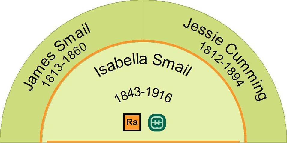 Half Fan Chart showing Isabella Smail's immediate ancestors