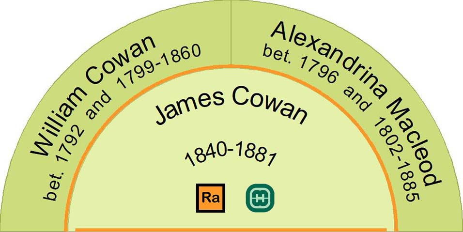 This fan chart shows the parents of James Cowan