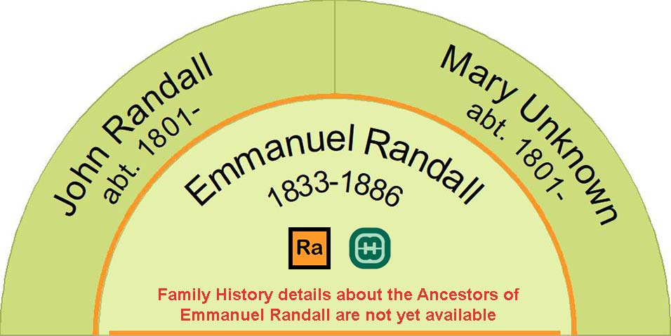 Half fan chart showing the ancestors of Emmanuel Randall
