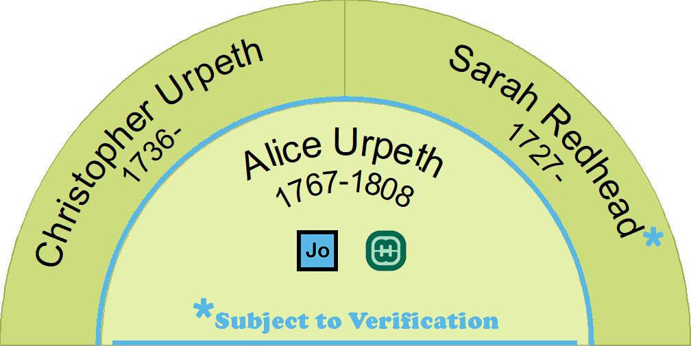 Half fan chart showing the ancestors of Alice Urpeth. Her father was Christopher Urpeth but the name and age of her mother is subject to verification.