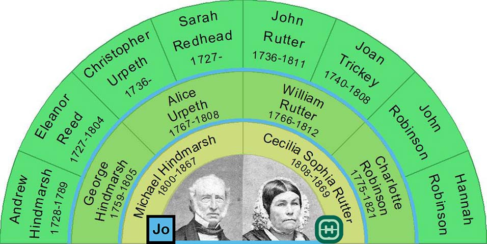 Fan Chart showing two generations of Michael and Cecilia Hindmarsh ancestors.
