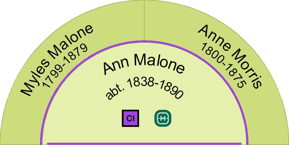 Ancestors of Ann Malone