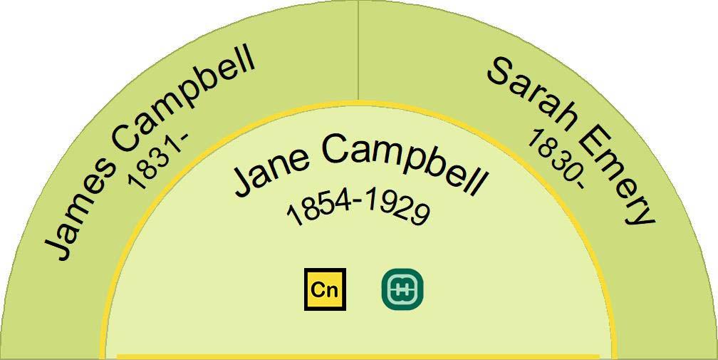 Half fan chart showing the ancestors of Jane Campbell 1854-1929