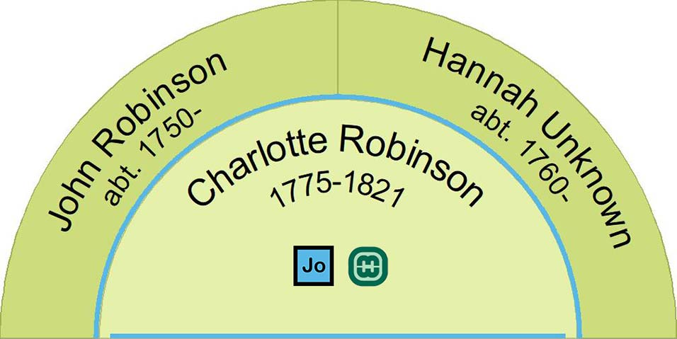 This image shows John and Hannah Robinson the parents of Charlotte Robinson