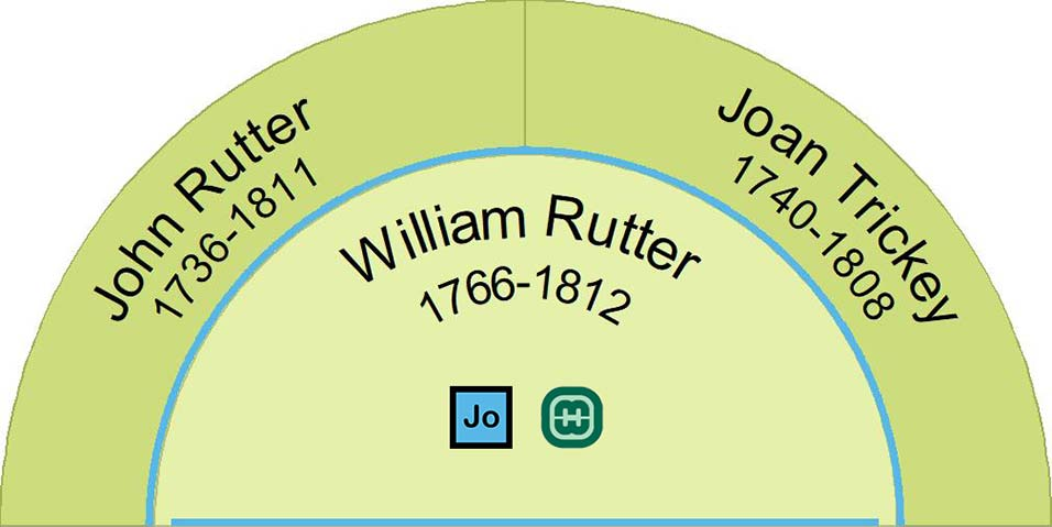 Parents of William Rutter