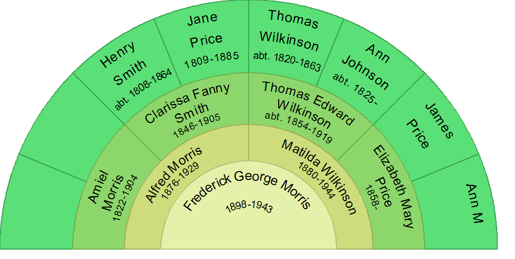 Frederick George Morris and his ancestors of
