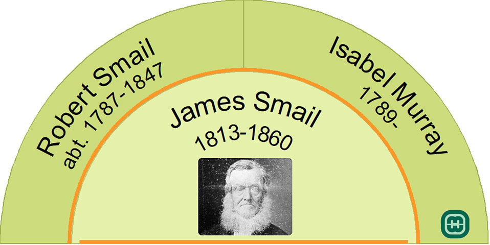 Half fan chart showing the ancestors of James Smail
