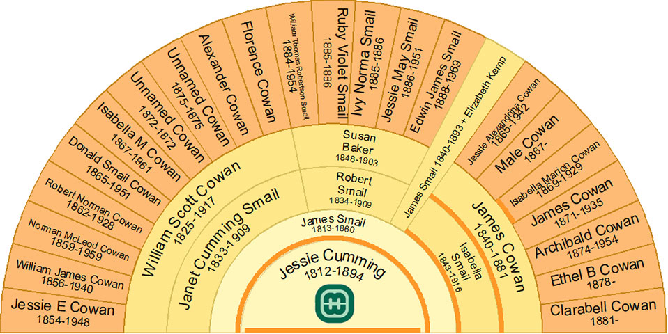 Half fan chart showing the descendants of Jessie Cumming