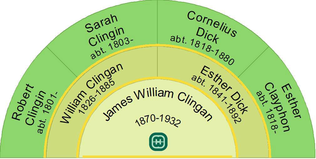 James Willliam Clingan 1870-1932 Ancestors Fan Chart
