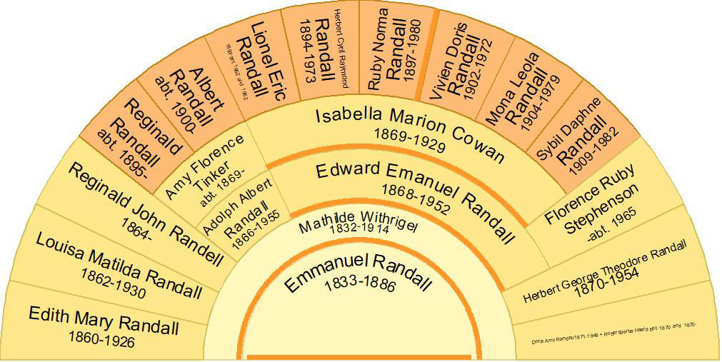 Descendant fan chart of Emmanuel Randall and Mathilde Withrigel including Ruby Norma Randall