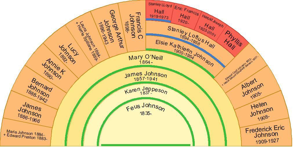 Descendant fan chart of Feus Johnson and Karen Jeppeson including Stanley Loftus Hall