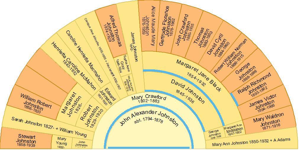 Descendant fan chart of John Alexander Johnston and Mary Crawford including Ralph Richmond Johnston