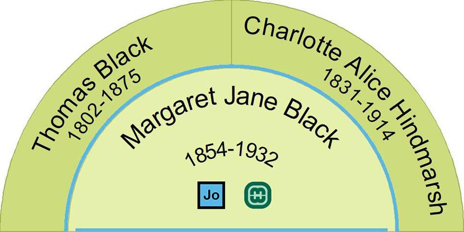 Fan chart showing the parents of Margaret Jane Black