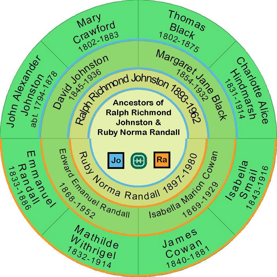 Ancestor Fan Chart of Ralph Richmond Johnston and Ruby Norma Randall