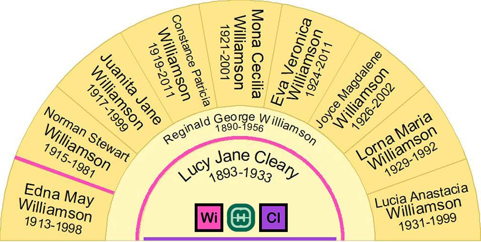 Family chart listing all children of Reginald George Williamson and his wife Lucy Jane Cleary