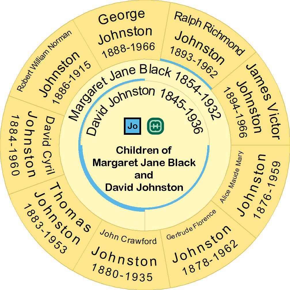 Family Tree of David Johnston, Margaret Jane Black and their children
