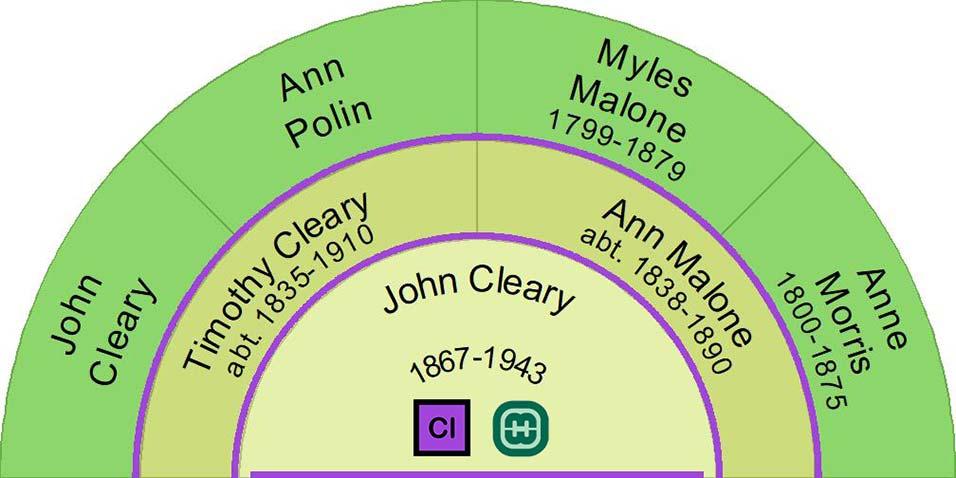 John Cleary Ancestor Fan Chart