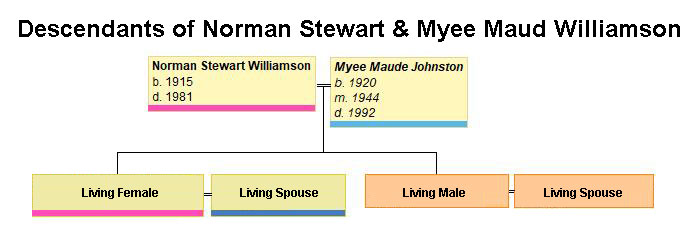 Descendant chart of Norman Stewart Williamson and Myee Maude Johnston