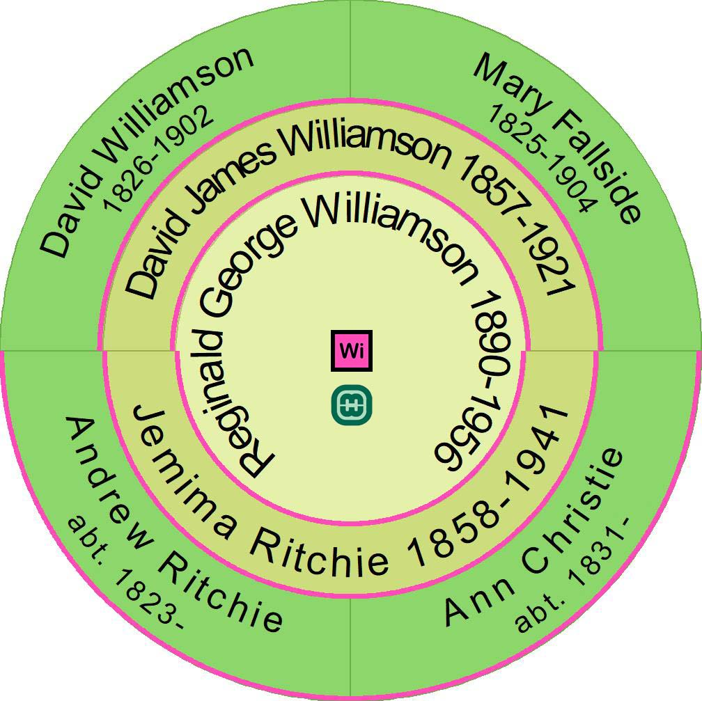 Direct ancestors of Reginald George Williamson