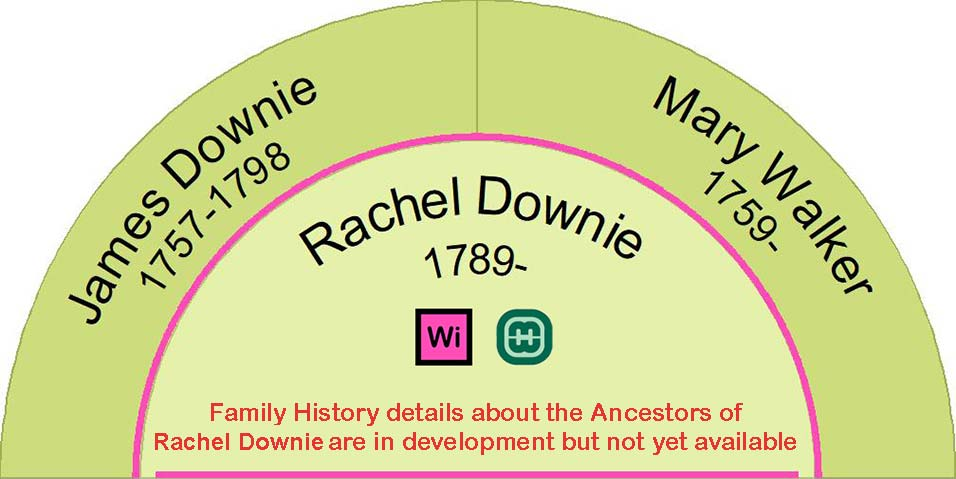 Ancestors of Rachel Downie