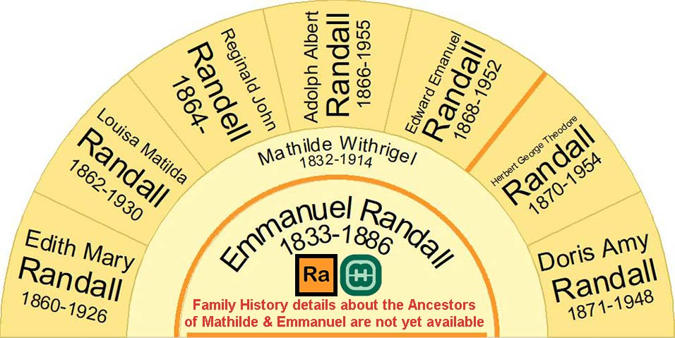 Half fan chart showing the children of Emanuel Randall and Mathilda Withrigal