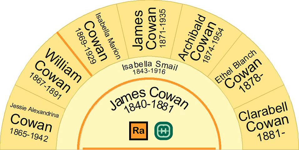 Fan chart showing the Children of James Cowan and Isabella Smail