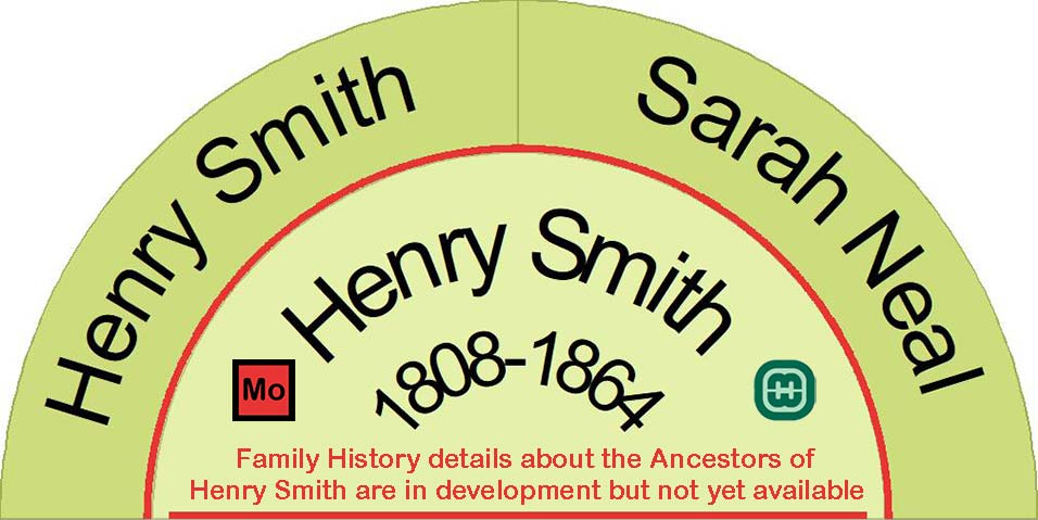 Half fan chart showing the ancestors of Henry Smith