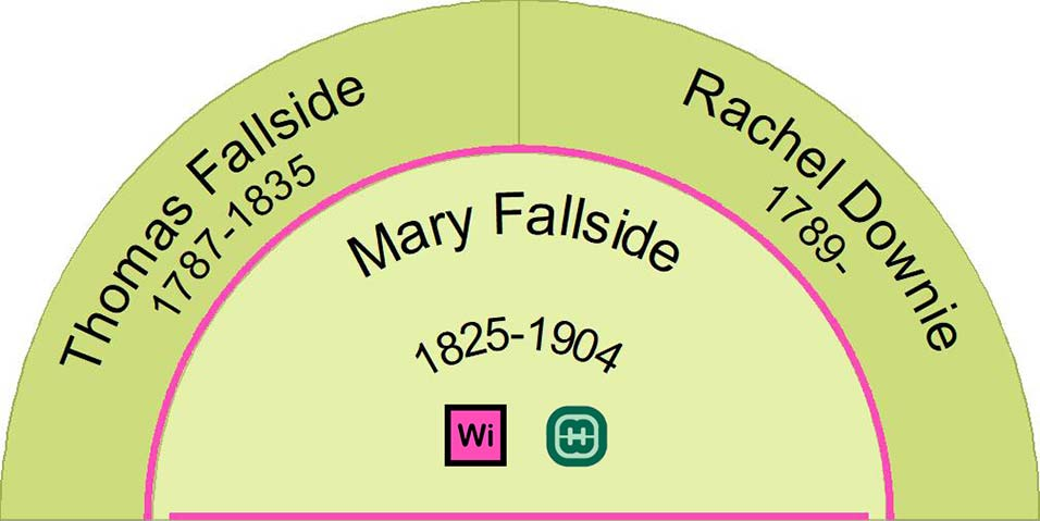Ancestors of Mary Fallside