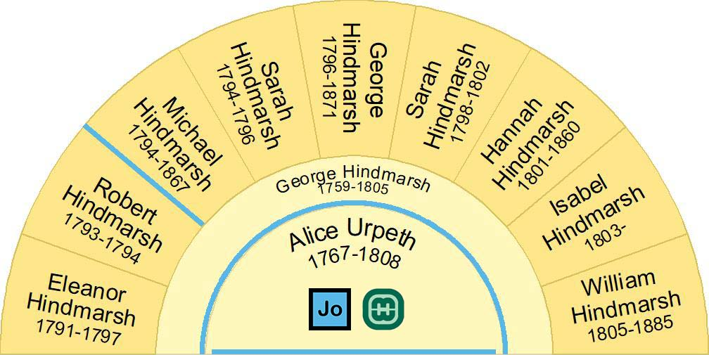 Half fan chart showing children Alice Urpeth 1767-1808 & George Hindmarsh 1759-1805