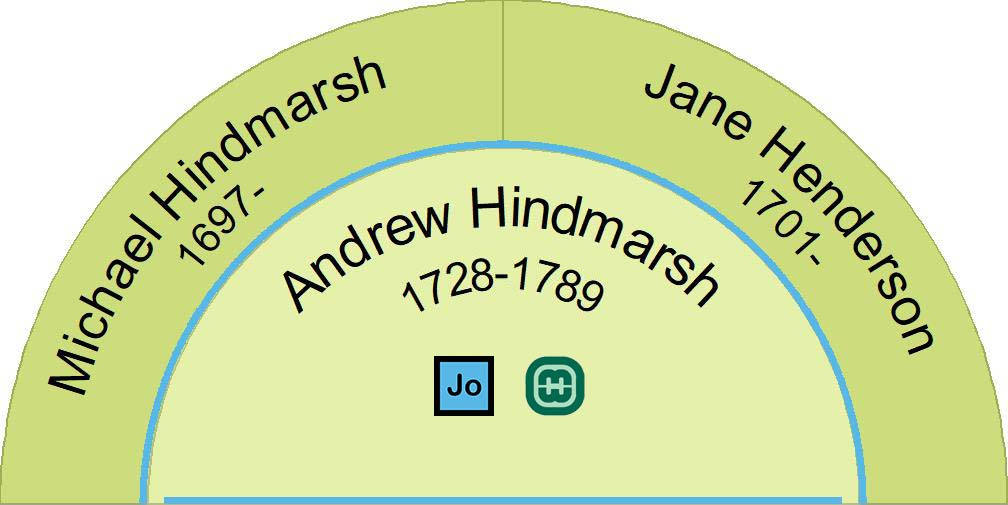 Half fan chart showing the parents of Andrew Hindmarsh 1728-1789.