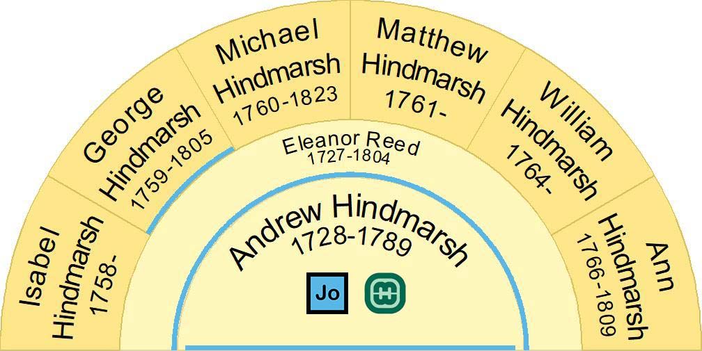 Half fan chart showing the children of Andrew Hindmarsh 1728-1789 & Eleanor Reed 1727-1804.
