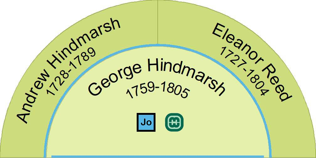 Half fan chart showing the parents of George Hindmarsh.