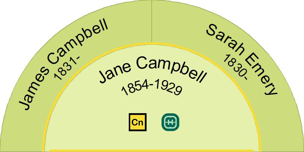 Half fan chart showing the ancestors of Jane Campbell 1854-1929