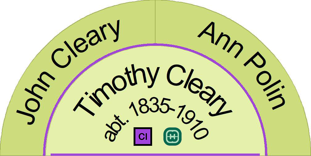 Parents of Timothy Cleary 1835-1910