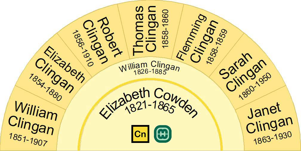 Children of William Clingan and Elizabeth Cowden