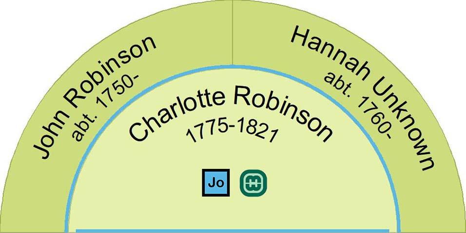 This image shows John and Hannah Robinson the parents of Charlotte Robinson