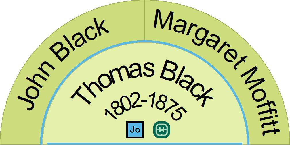 Image showing the parents of Thomas Black
