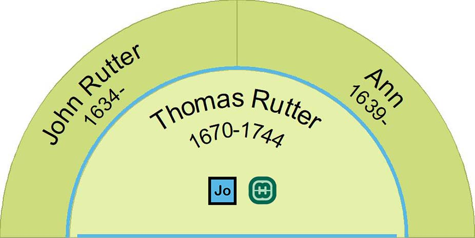 Half fan chart image showing the parents of Thomas Rutter