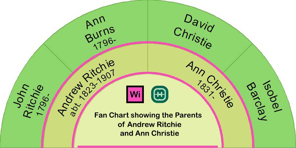 Fan Chart showing the parents of Andrew Ritchie and Ann Christie.
