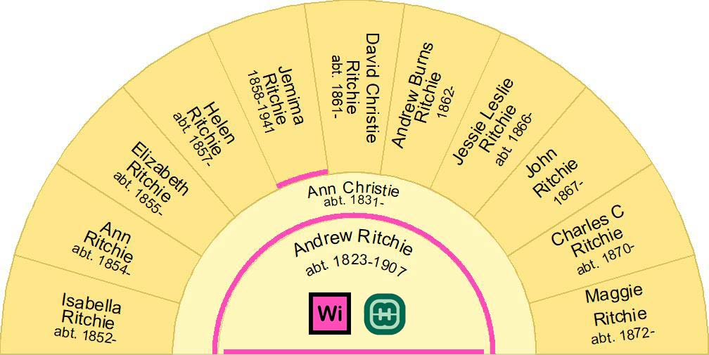 Fan Chart showing the children of Andrew Ritchie and Ann Christie