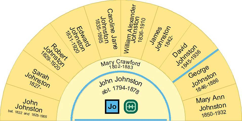 Fan Chart showing the children of John Alexander Johnston and Mary Crawford