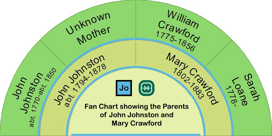 Fan Chart showing the parents of John Alexander Johnston and Mary Crawford